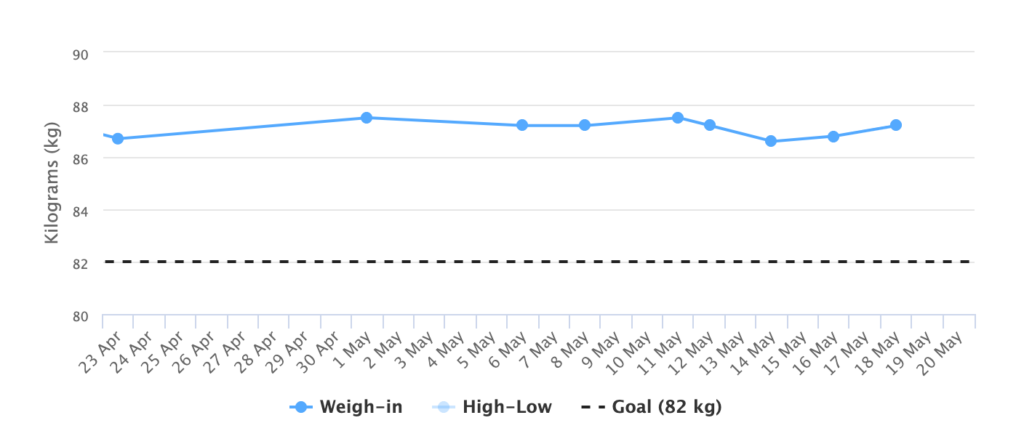 robert' weight graph
