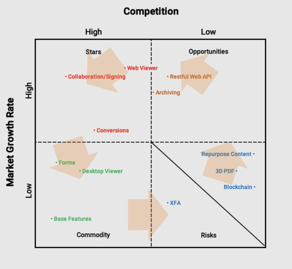 changing market dynamic and competitive landscape